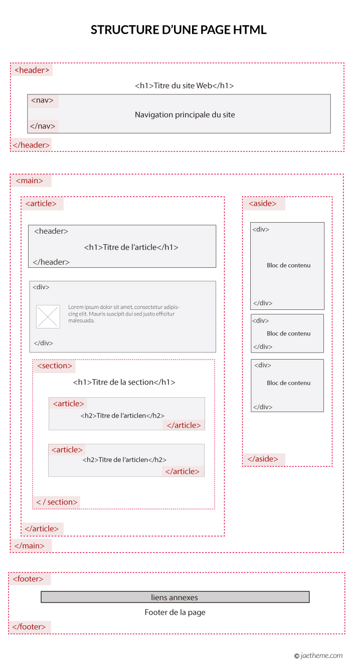 structure et template d u0026 39 un document html5
